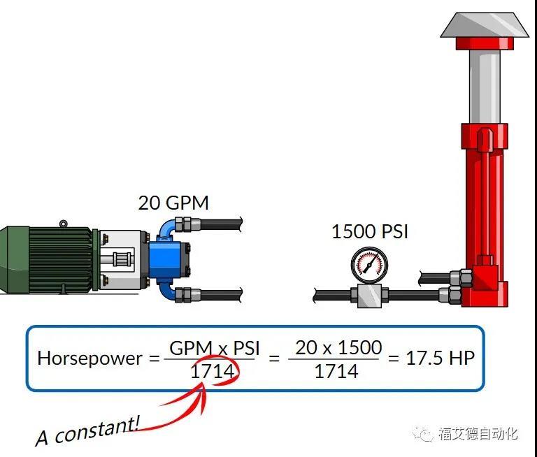 动画介绍液压能量动力基础知识