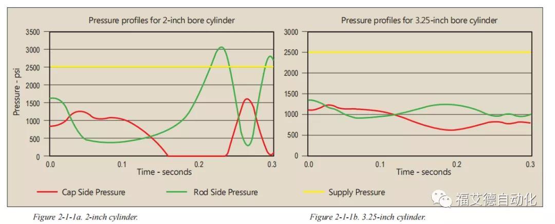 合适的油缸尺寸对液压伺服系统的至关重要